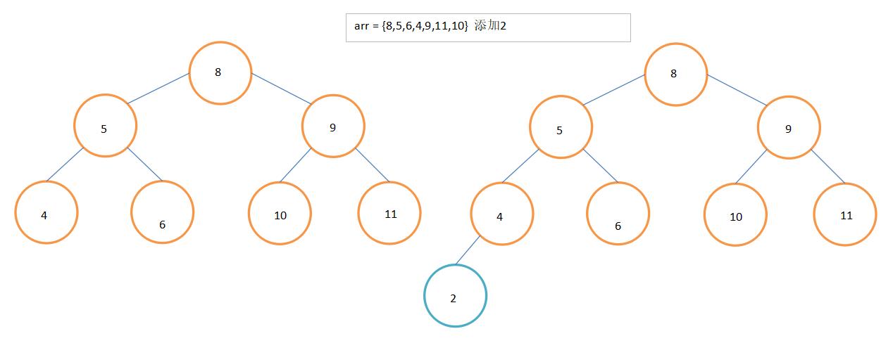 二叉排序树添加图例