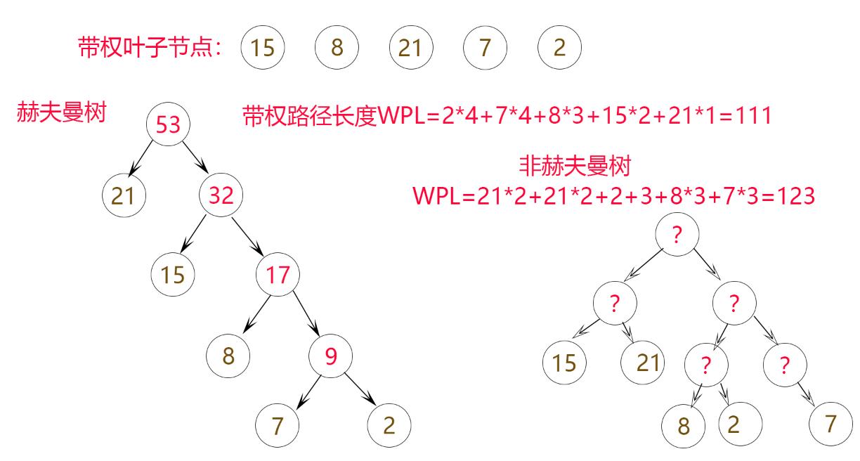 赫夫曼树示意图